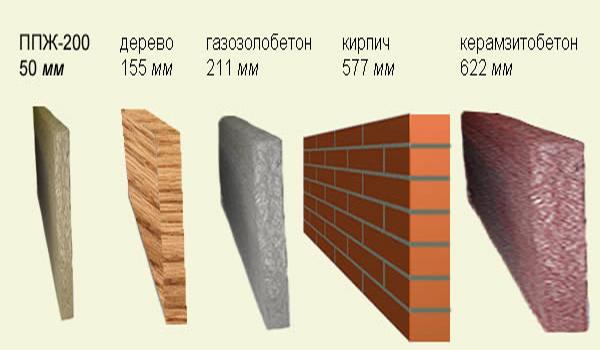 примеры толщины стен из разных материалов