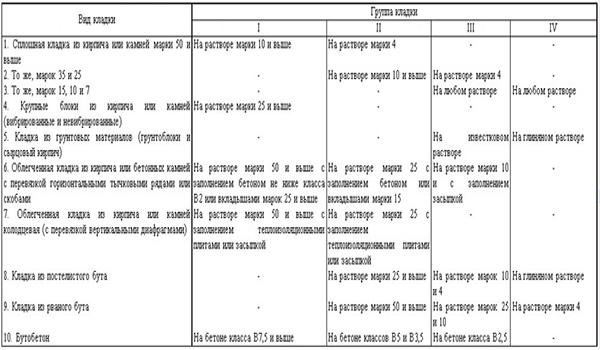 таблица № 26