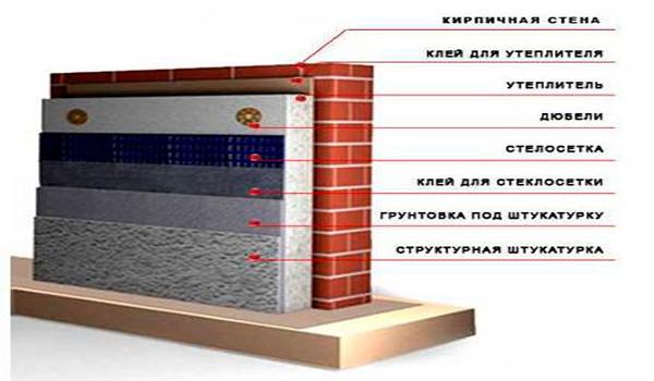 Стена с утеплителем в разрезе