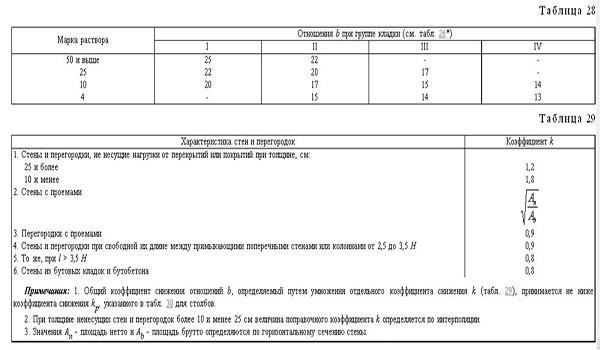 таблицы № 28-29