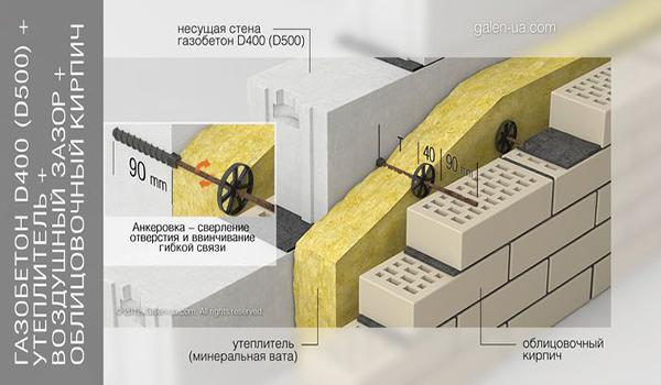 монтаж утеплителя на стену из газобетона