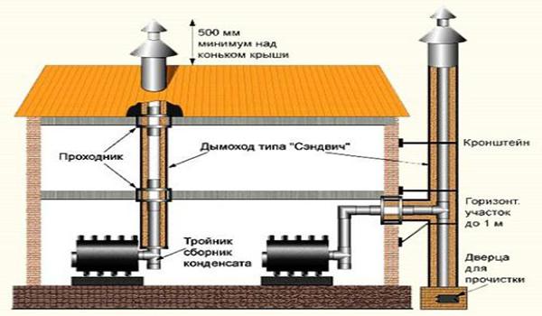 схема вариантов вывода дымохода