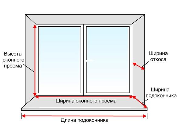 Схема измерения окна по ГОСТу