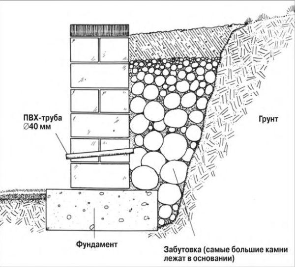 Схема сооружения опорной стены