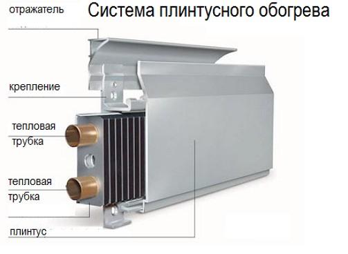 Система электрического плинтусного обогрева