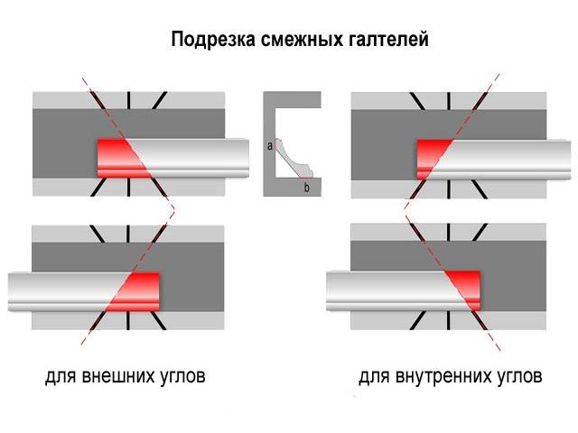 Схема подрезки смежных галтелей