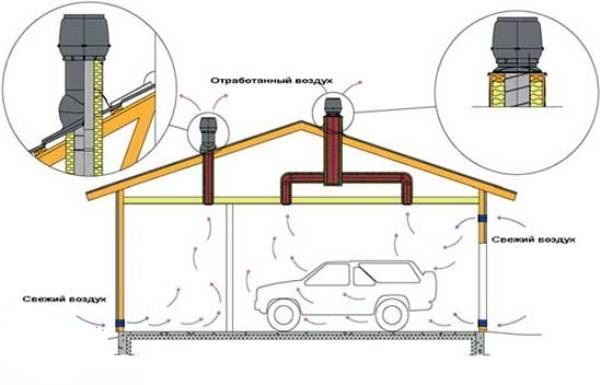 Виды вентиляции для обустройства гаража