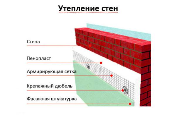 Схема утепления стен кирпичного дома