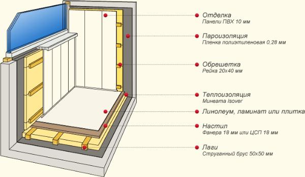 Схема отделки балкона вагонкой ПВХ