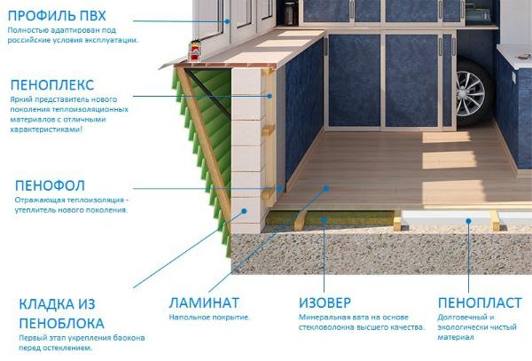Схема утепления балкона пеноплексом
