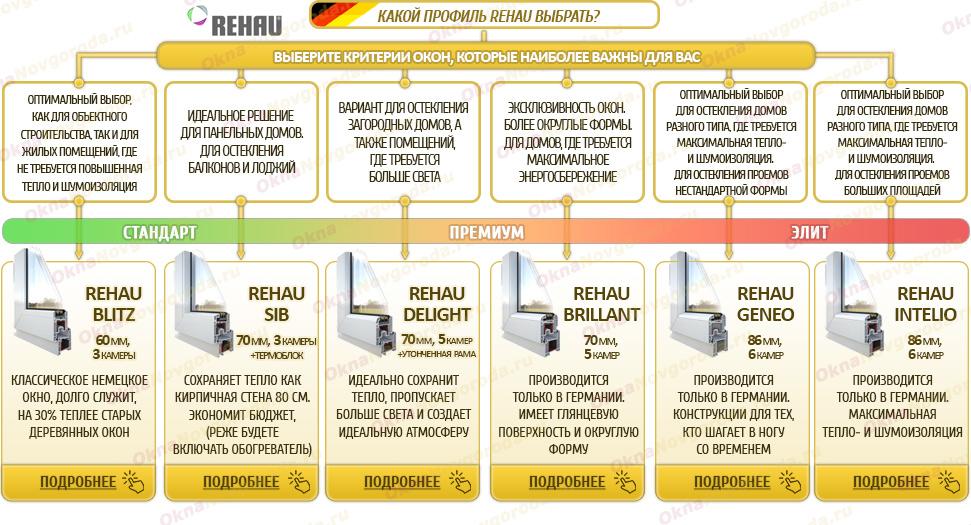 Какой профиль REHAU выбрать