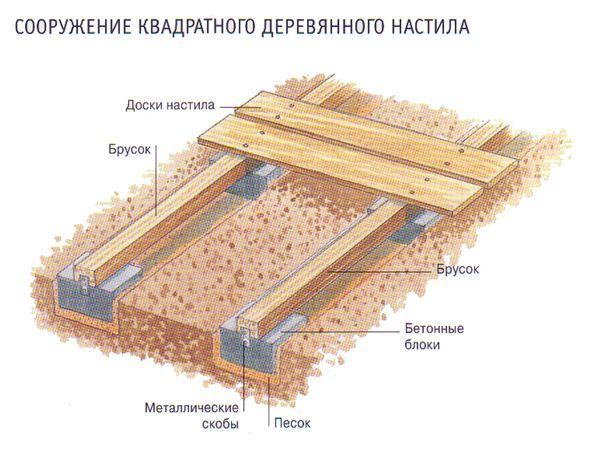 Пол рекомендуется делать деревянный