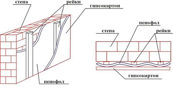 Утепление бетонной стены пенофолом