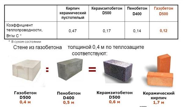 Особенности внутреннего утепления стен