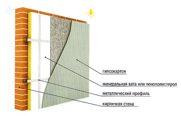 Утепление бетонной стены минеральной ватой