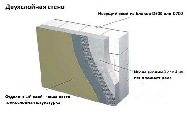 Утепление бетонной стены пенополистиролом