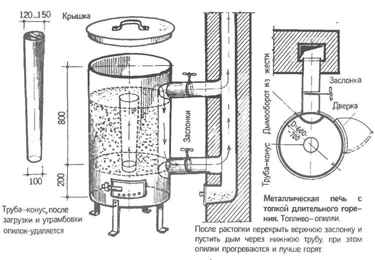 Схема самодельной твердотопливной печки
