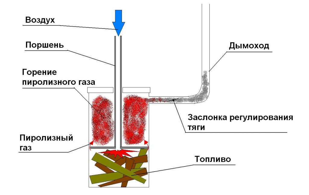 Принцип работы котла длительного горения