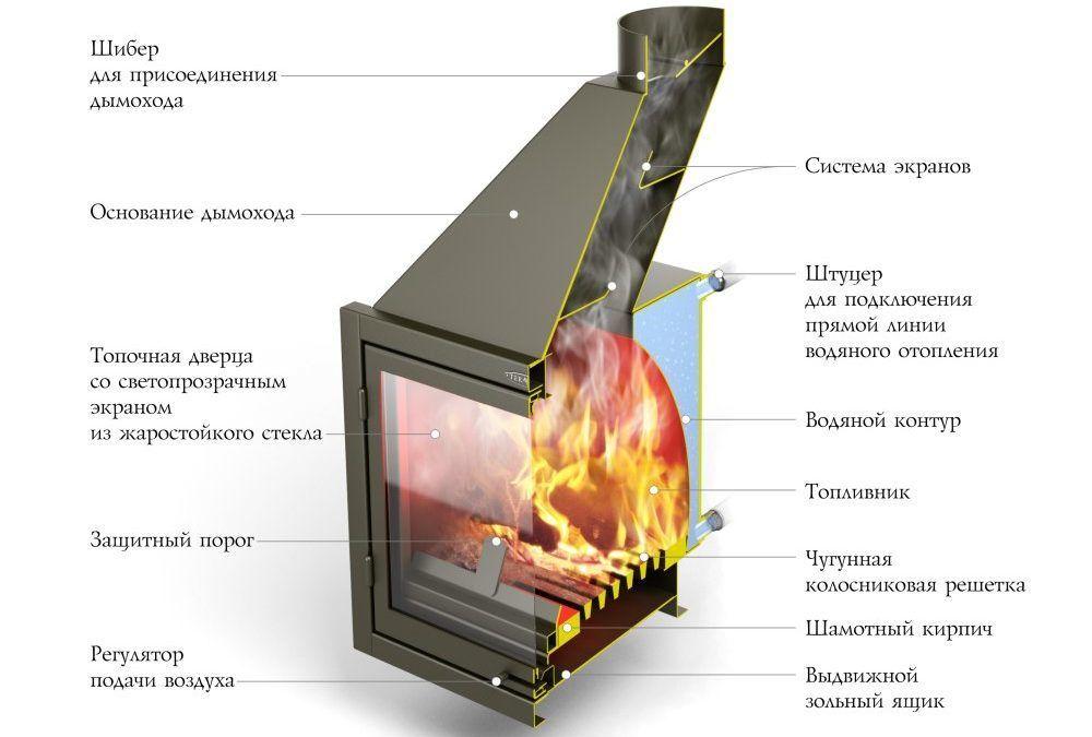 Устройство теплогенератора с водяным контуром