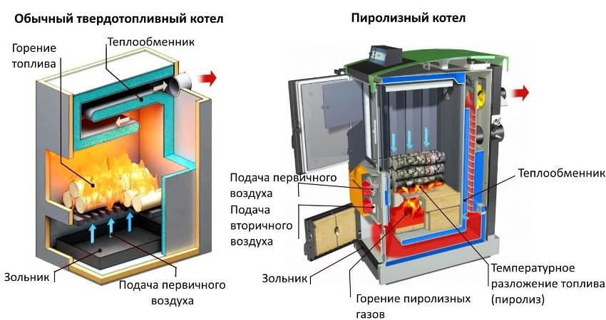 Устройство пиролизного и обычного твердотопливного теплогенераторов