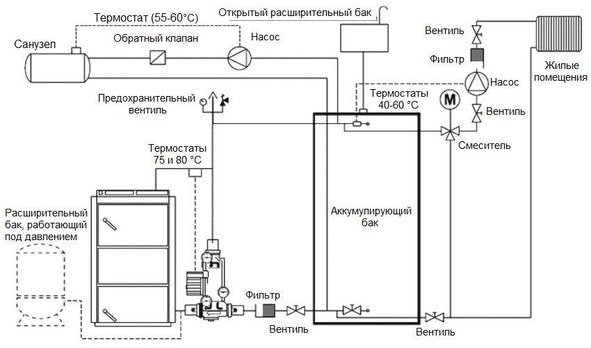 Схема подключения отопительного агрегата к системе