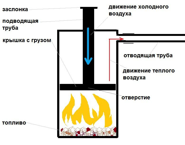 Схема печи длительного горения «Бубафоня»