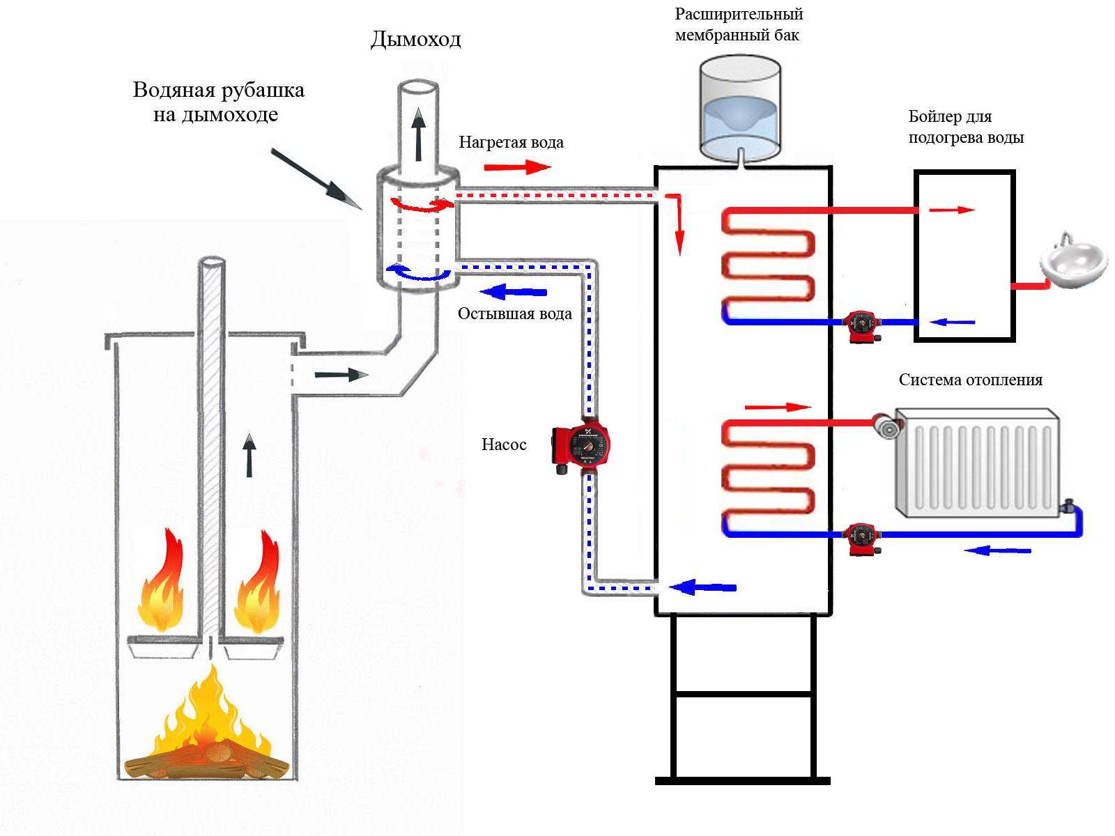 Вертикальная печь длительного горения с водяной рубашкой