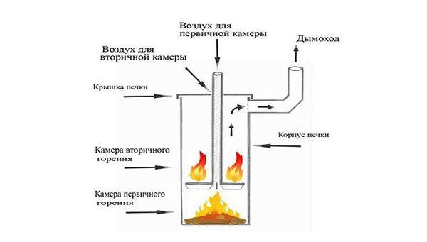 Печь-буржуйка длительного горения из газового баллона