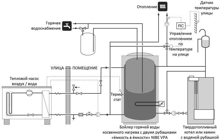 Схема подключения работающего на твердом топливе котла