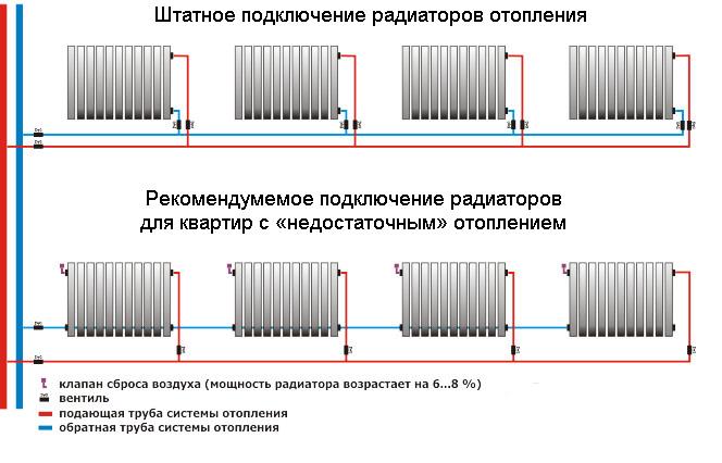 Варианты подключения радиаторов отопления в квартире
