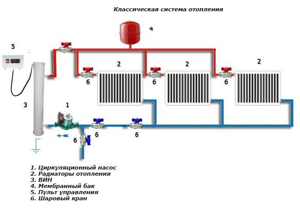 Классическая система отопления частного дома