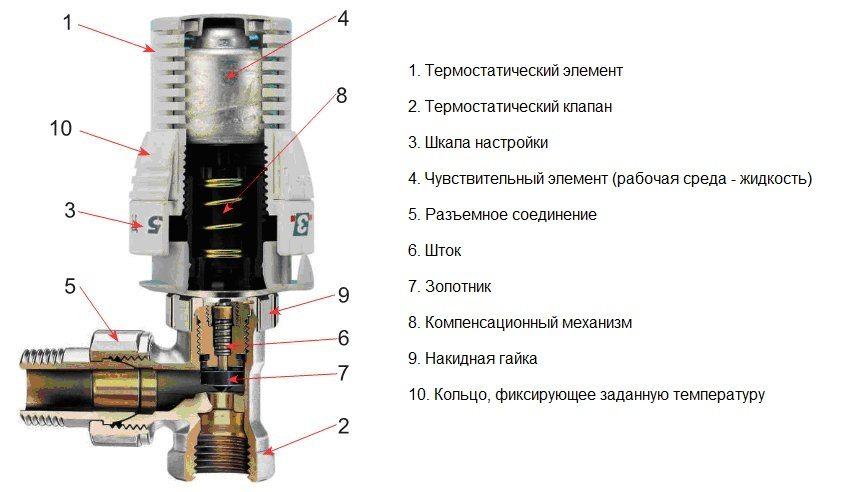 Устройство терморегулятора для радиатора отопления